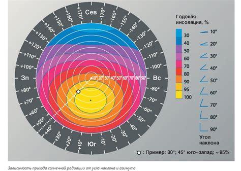 Как расчитать количество солнечной энергии в регионе солнечная инсоляция . betaenergy