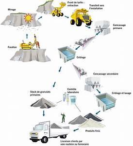 Fabrication Du Béton : fabrication des granulats ~ Premium-room.com Idées de Décoration