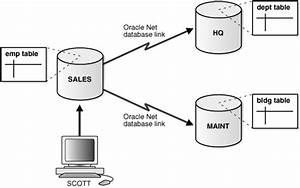 Distributed Transactions Concepts