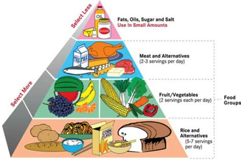 Balanced Diet Chart 10 Ways To Maintain A Balanced