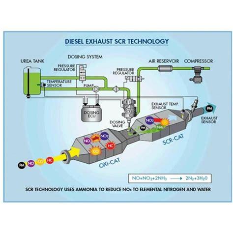 facts about scr autos post diesel exhaust fluid tank size autos post