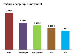 ... <b>Quelle</b> Energie se concentrent