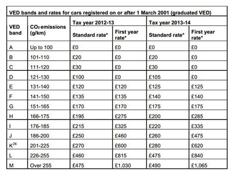 budget  road tax rates   motoring news