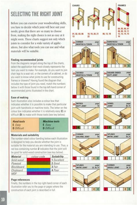 reference  ultimate wood joint visual reference guide
