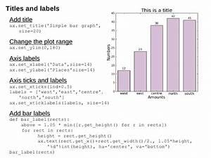 Introduction To Matplotlib For Data Analysis