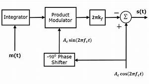 Analog Communication - Fm Modulators