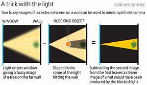 Mit Scientists Create A Pinhole Camera Out Of Any Windowed Room