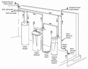 Home Water Softeners   Filtration Systems From Ecopurehome