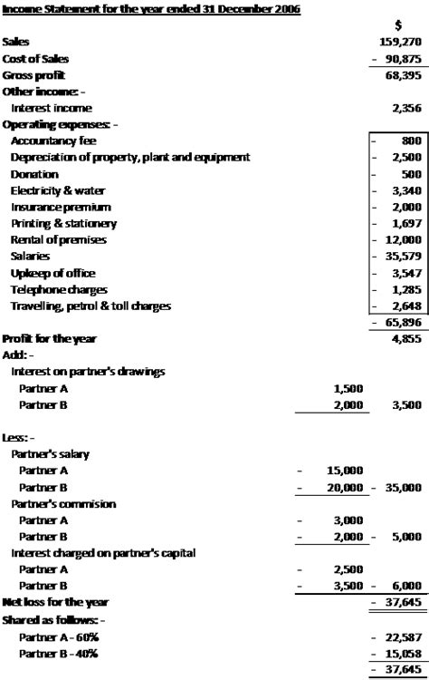 partnership exle of income statement and balance sheet part 1 of 3 171 learnaccounting s weblog