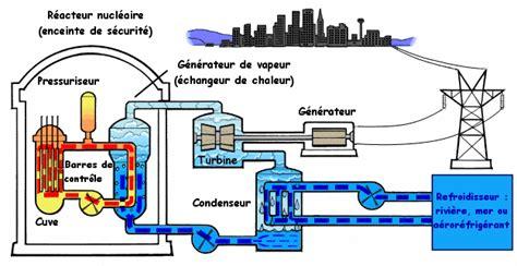 l utilisation d 233 nergie nucl 233 aire l energie nucl 233 aire