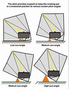 Image - Sun-funnel Sun Angle Diagram  12-11 Jpg