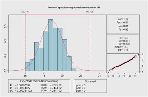 Ein erhöhter wert im blut kann viele ursachen haben und sollte. Cpk Berechnung Excel Vorlage Beste Maschinenfähigkeit Prozessfähigkeit Cpk Wert Cmk ...