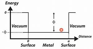 A Free Electron  Red Sphere In Diagram  Possesses A Lower