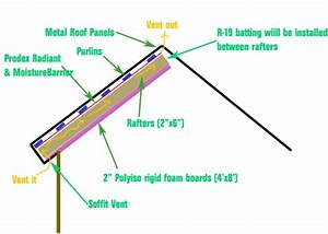 Radiant Barrier   Insulation With Metal Roof