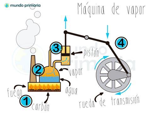 Barco De Vapor Historia Resumen by La M 225 Quina De Vapor Mundo Primaria