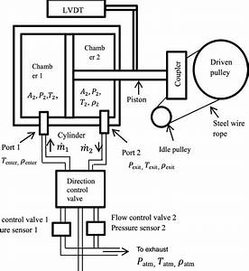 The Schematic Diagram Of The Proposed Actuator System