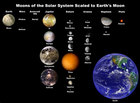 Moons of the Solar System scaled to Earth's Moon | Anne's ...