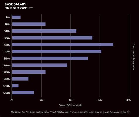 web designer salary nyc senior graphic designer new york salary efcaviation