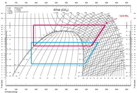 installation chambre froide le co2 en frigoporteur applications perspectives