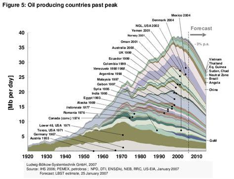 Photos of Peak Oil