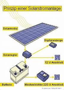Solaranlage Mit Batterie : solaranlage garten beautiful solaranlage garten with ~ Whattoseeinmadrid.com Haus und Dekorationen