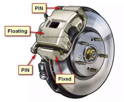 Floating Caliper Diagram by What Is The Difference Between Fixed And Floating Caliper