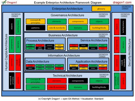 create  enterprise architecture framework diagram