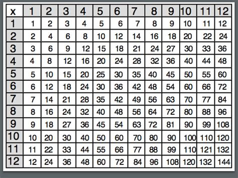 Multiplication Times Table Chart 1-12 Templates