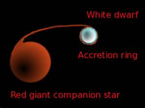 Red Giant White Dwarf - Pics about space