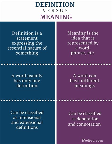 Difference Between Definition And Meaning Definition
