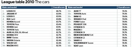 Most Reliable Cares by Most And Least Reliable Cars 2010 This Is Money