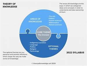 Areas Of Knowledge    Theoryofknowledge Net