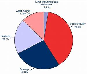 Income Of The Aged Chartbook 2004