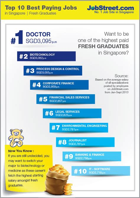 top 10 best paying jobstreet singapore