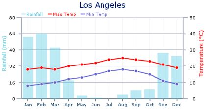 weather  climate  los angeles expat arrivals