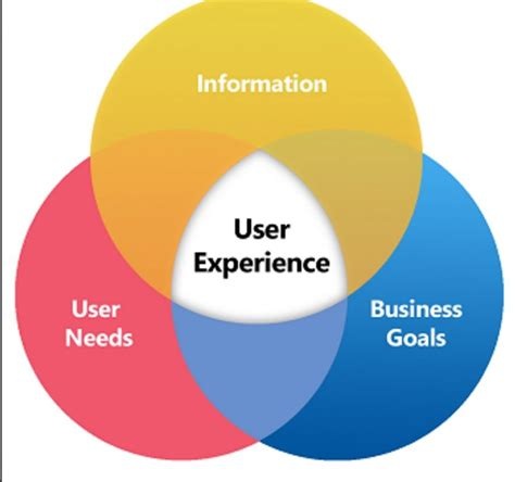 user experience conversion uplift