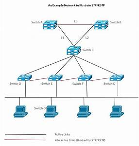 Spanning Tree Protocol And Rapid Spanning Tree Protocol