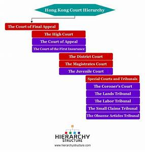 Hierarchy of Hong Kong Court System   Hierarchy Structure