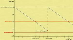 Wiederbeschaffungszeit Berechnen : verbrauchsgesteuerte materialbedarfsplanung ~ Themetempest.com Abrechnung