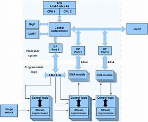 The Block Diagram Of The Proposed System Architecture