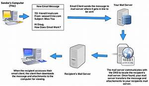 How Does Email Work  A Simple Explantion From The Weasel