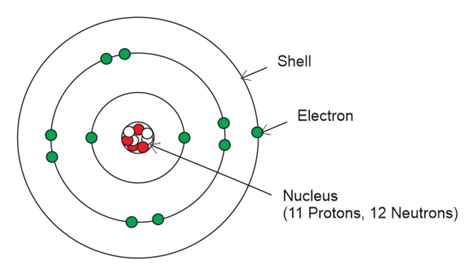 Atomic Theory Definition ~ KCSE Electricity