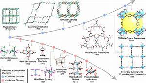 Chronology Of Advances In Coordination Chemistry Of
