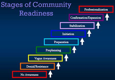 community readiness  community change prevent ipv