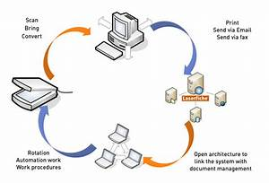 documents and files management and archiving khellan With electronic document archiving system