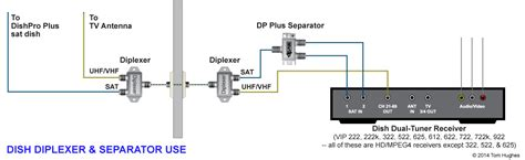Dish Network Vip 722 Wiring Diagram by Winegard Roadtrip Sdi And Dish Vip722k Page 2 Irv2 Forums