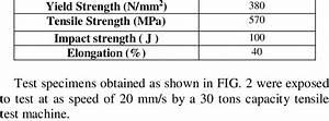 Mechanical Properties Of 308 L Welding Wire