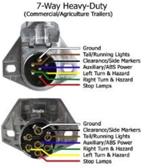 Troubleshooting Way Round Connector International