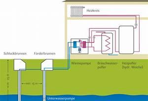 Abfluss Gluckert Wasser Kommt Hoch : w rmepumpe system wasser wasser ~ Buech-reservation.com Haus und Dekorationen