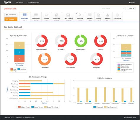 Thingworx Dashboard Template Exles Download by Qa Dashboard Template Qa Dashboard Template Project